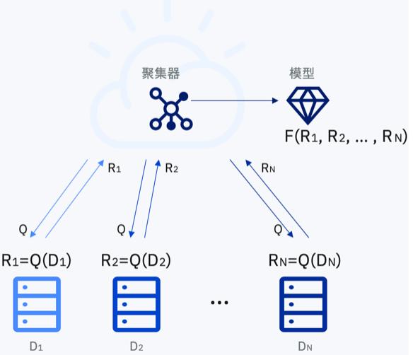 隐私增强计算:IBM Cloud Pak for Data 的联邦学习